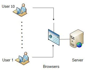 پیش نیازهای سخت افزاری مورد نیاز برای نرم افزار فرادیس برای ده کاربر