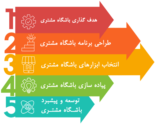 مراحل راه اندازی پیاده سازی باشگاه مشتری فرادیس